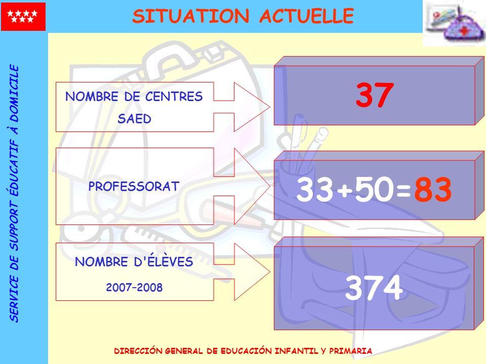 37 33+50=83 374 SITUATION ACTUELLE NOMBRE DE CENTRES SAED PROFESSORAT
