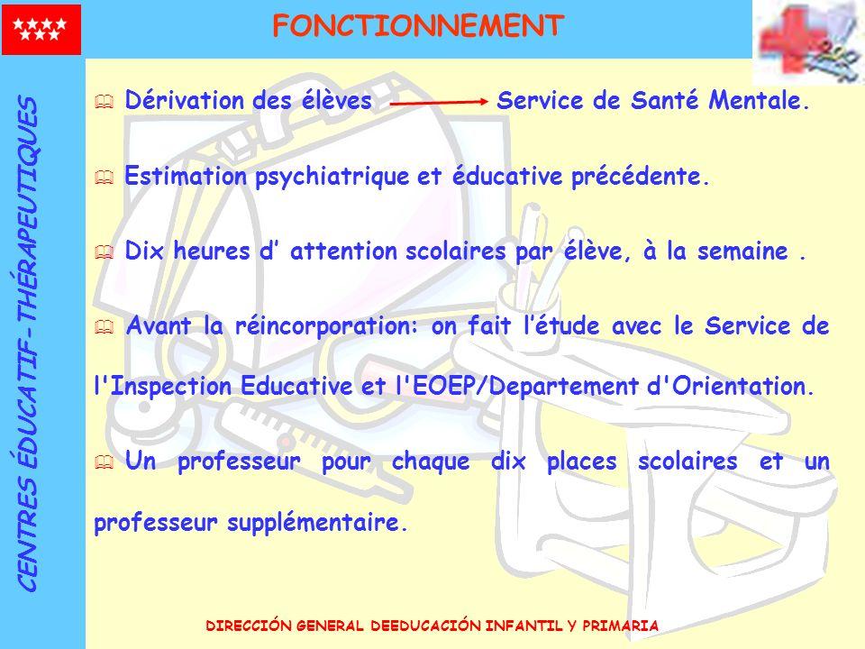 FONCTIONNEMENT Dérivation des élèves Service de Santé Mentale.