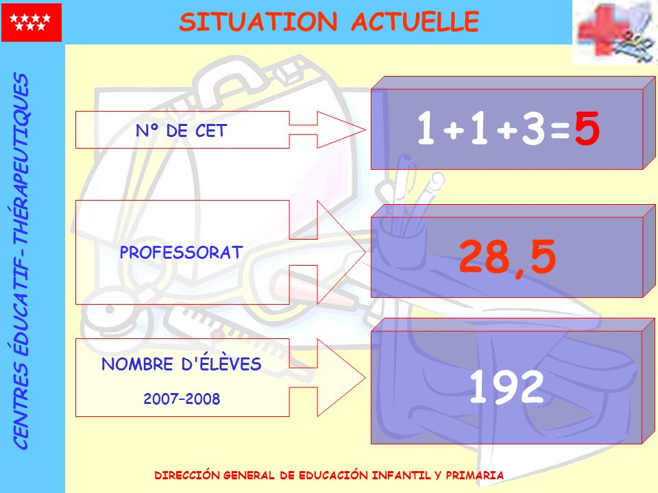 1+1+3=5 28,5 192 SITUATION ACTUELLE CENTRES ÉDUCATIF-THÉRAPEUTIQUES