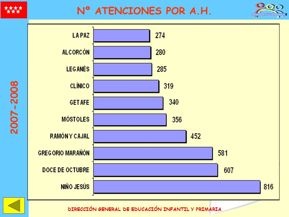 DIRECCIÓN GENERAL DE EDUCACIÓN INFANTIL Y PRIMARIA