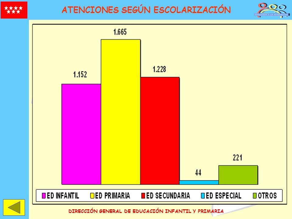 ATENCIONES SEGÚN ESCOLARIZACIÓN