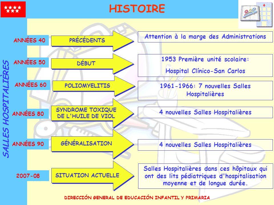 HISTOIRE SALLES HOSPITALIÈRES Attention à la marge des Administrations