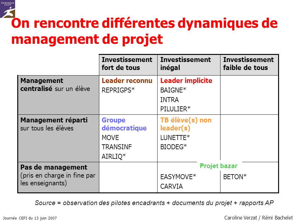 On rencontre différentes dynamiques de management de projet