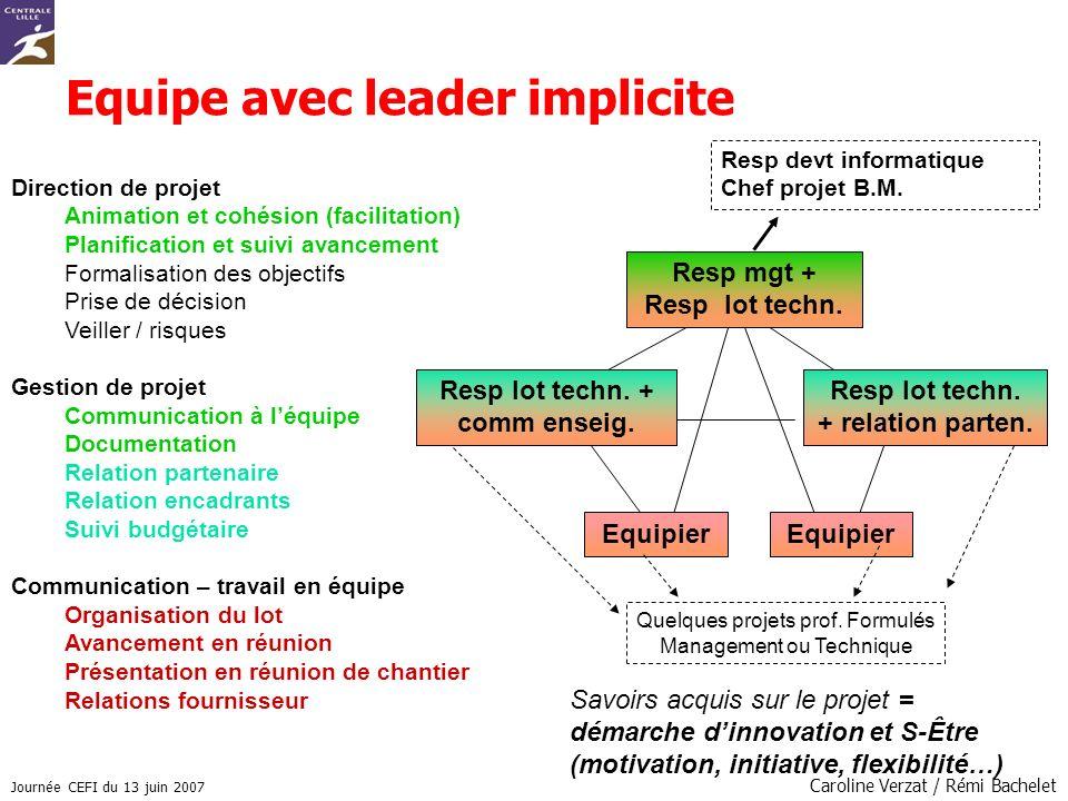 Equipe avec leader implicite