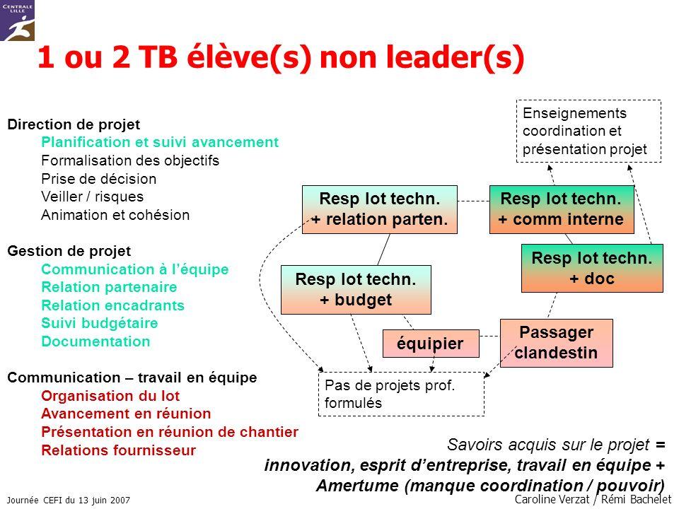 1 ou 2 TB élève(s) non leader(s)