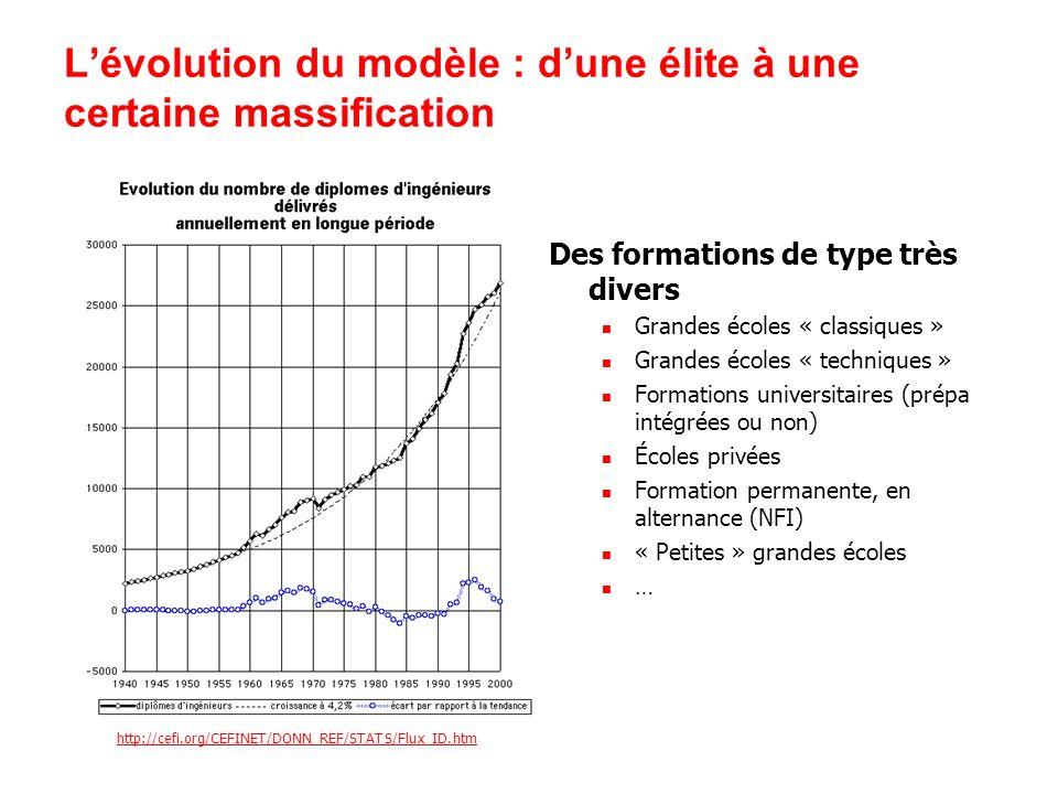 L'évolution du modèle : d'une élite à une certaine massification