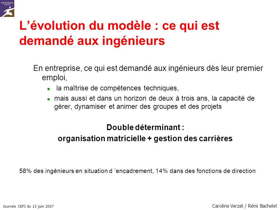L'évolution du modèle : ce qui est demandé aux ingénieurs