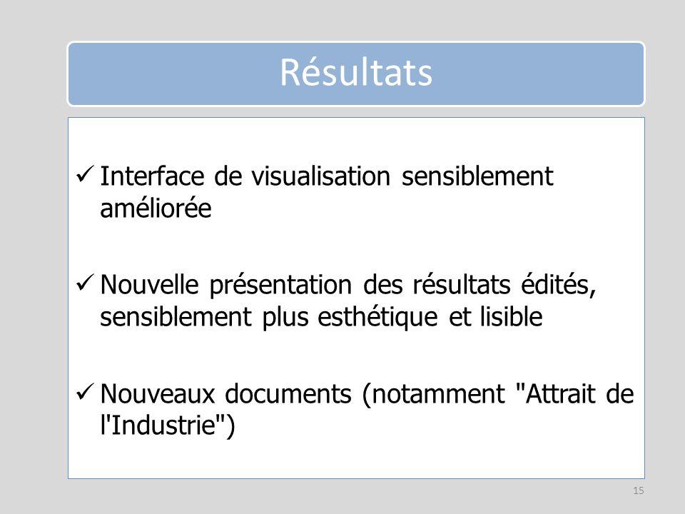 Résultats Interface de visualisation sensiblement améliorée