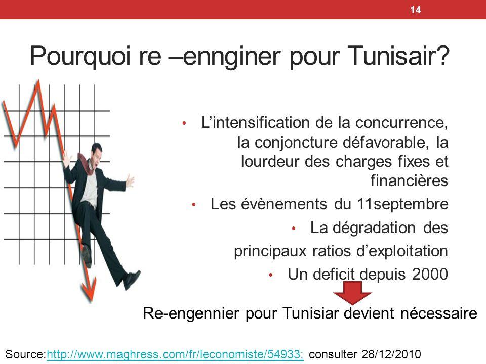 Pourquoi re –ennginer pour Tunisair