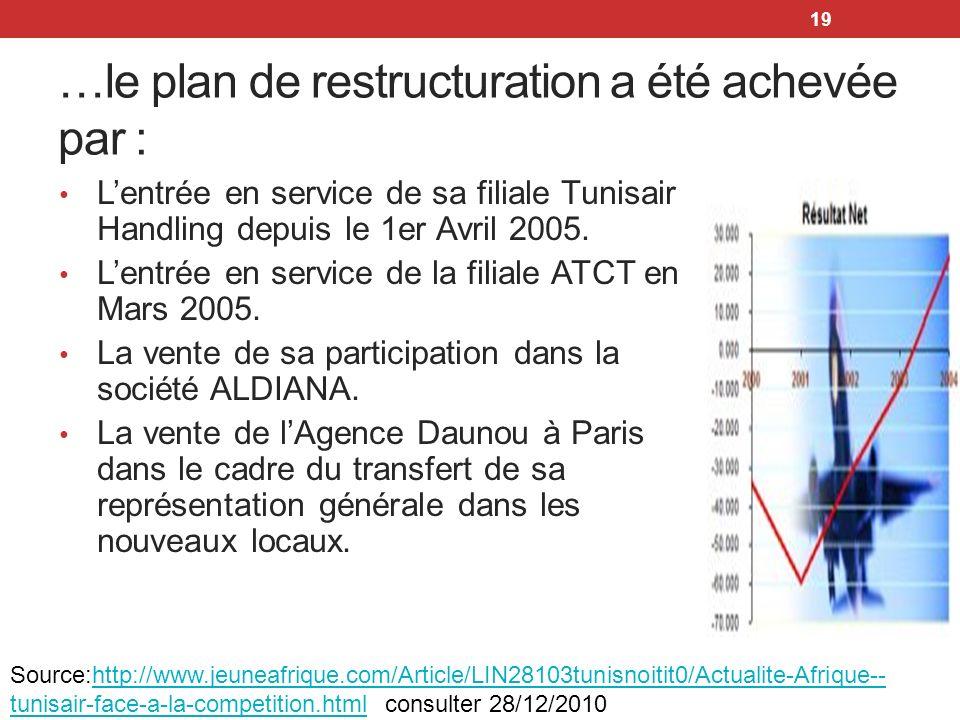 …le plan de restructuration a été achevée par :