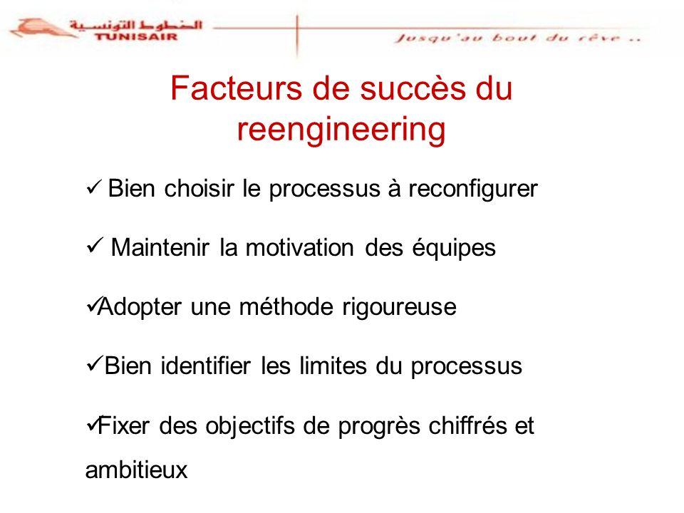 Facteurs de succès du reengineering