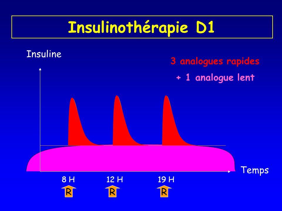 Insulinothérapie D1 Insuline 3 analogues rapides + 1 analogue lent