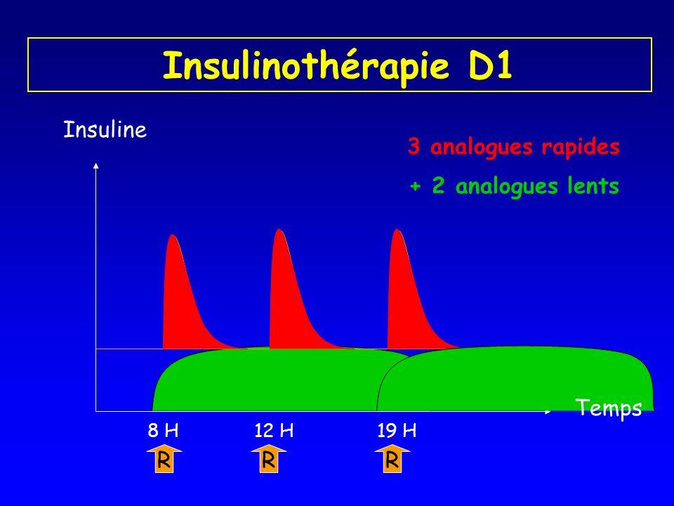 Insulinothérapie D1 Insuline 3 analogues rapides + 2 analogues lents