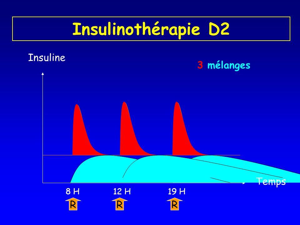 Insulinothérapie D2 Insuline 3 mélanges Temps R 8 H 19 H 12 H