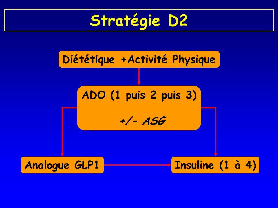 Diététique +Activité Physique