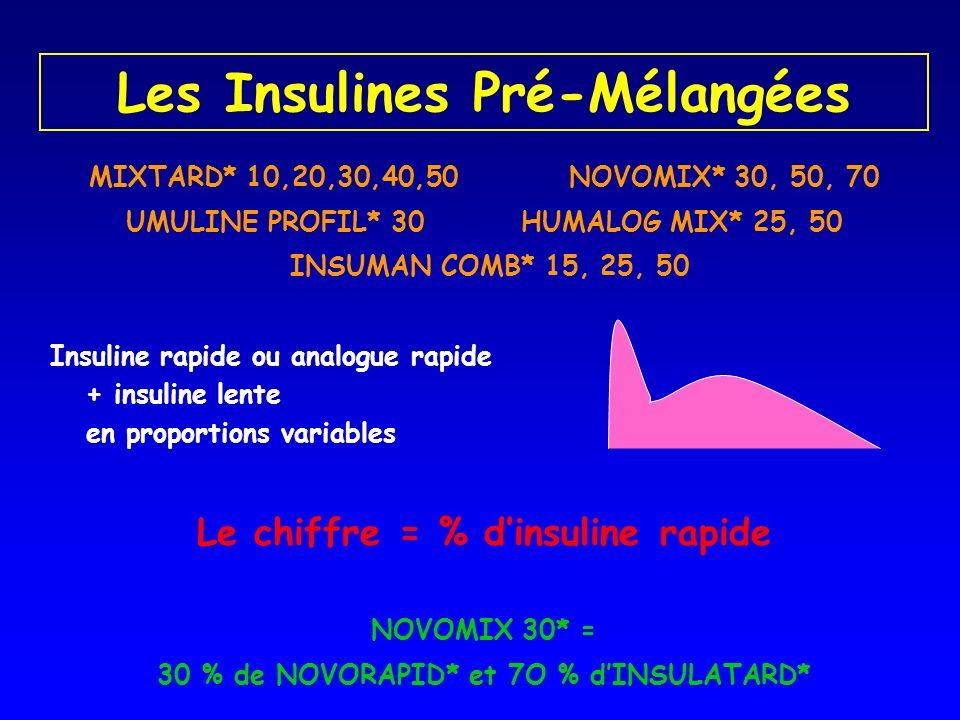 Les Insulines Pré-Mélangées