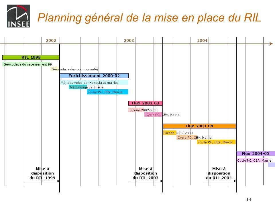 Planning général de la mise en place du RIL