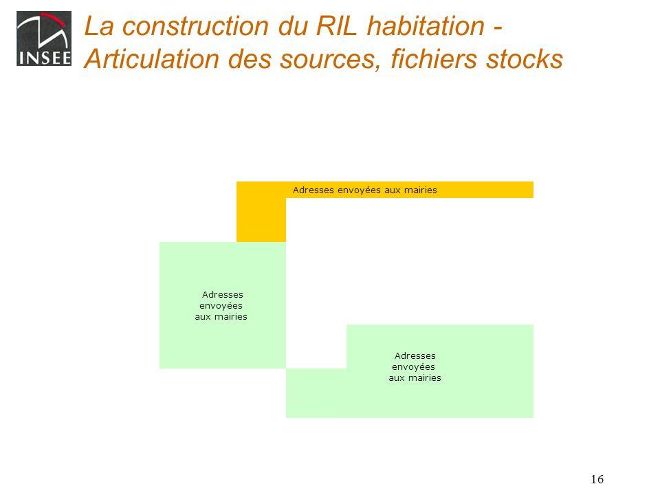 La construction du RIL habitation - Articulation des sources, fichiers stocks