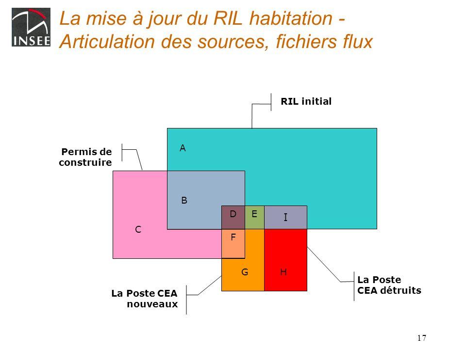 La mise à jour du RIL habitation - Articulation des sources, fichiers flux