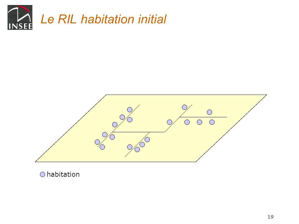 Le RIL habitation initial