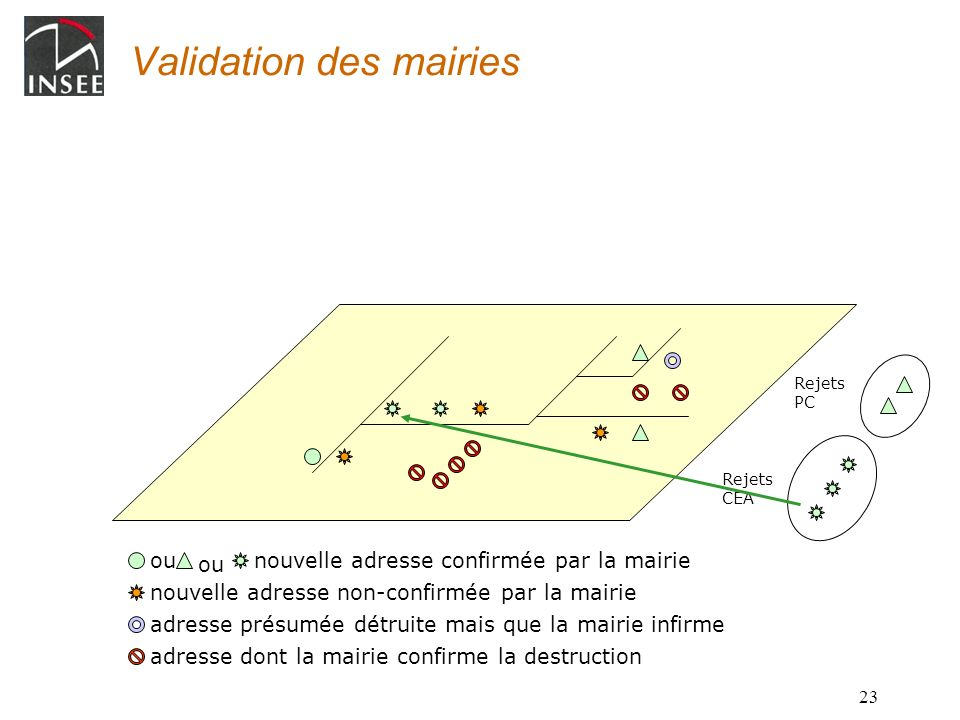 Validation des mairies