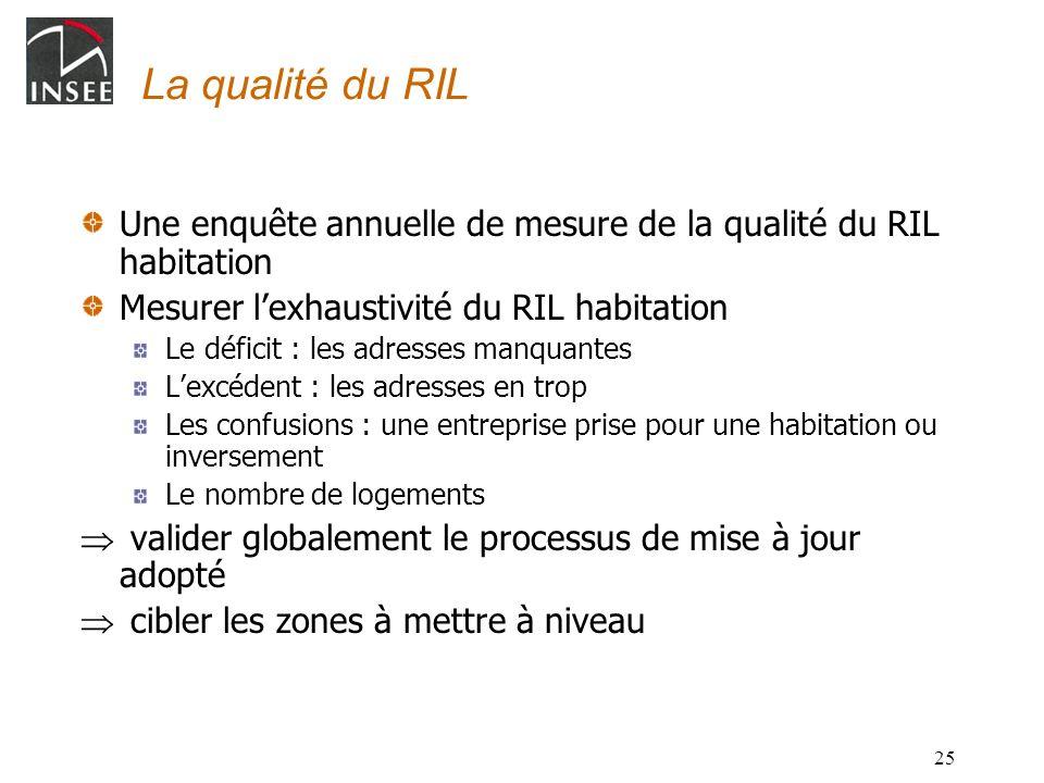 La qualité du RIL Une enquête annuelle de mesure de la qualité du RIL habitation. Mesurer l'exhaustivité du RIL habitation.