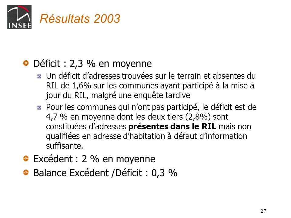 Résultats 2003 Déficit : 2,3 % en moyenne Excédent : 2 % en moyenne