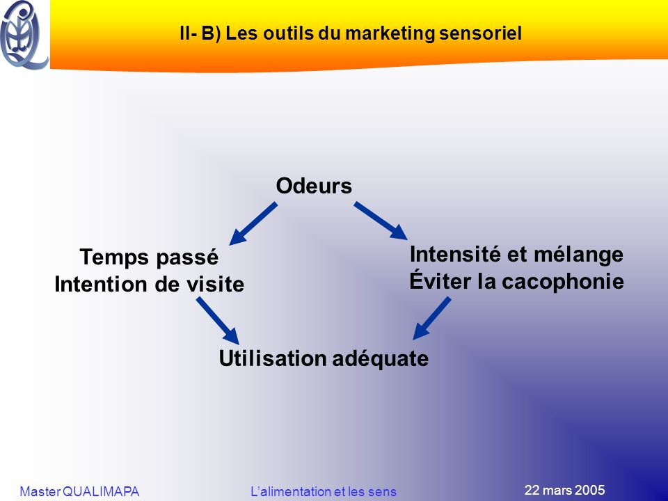 II- B) Les outils du marketing sensoriel