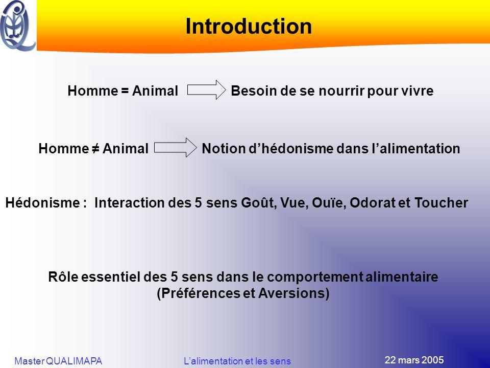 Introduction Homme = Animal Besoin de se nourrir pour vivre