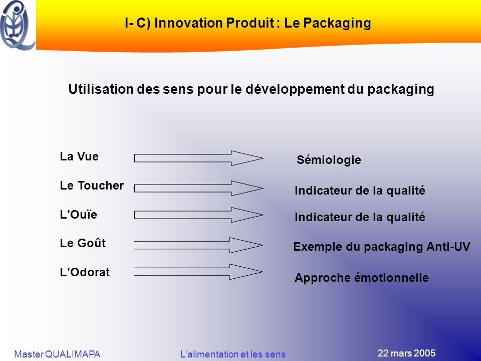 I- C) Innovation Produit : Le Packaging