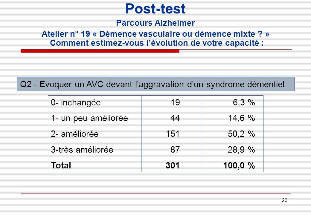 Post-test Parcours Alzheimer. Atelier n° 19 « Démence vasculaire ou démence mixte » Comment estimez-vous l'évolution de votre capacité :