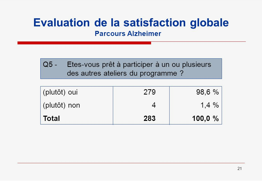 Evaluation de la satisfaction globale Parcours Alzheimer