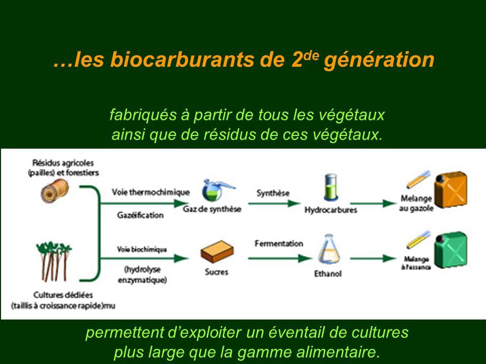 …les biocarburants de 2de génération