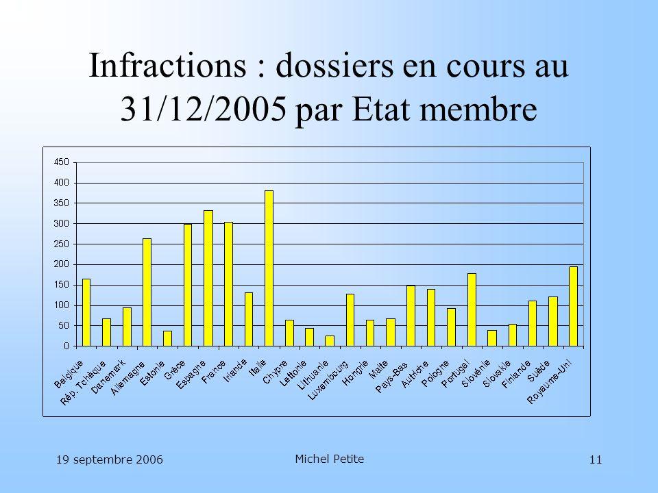 Infractions : dossiers en cours au 31/12/2005 par Etat membre