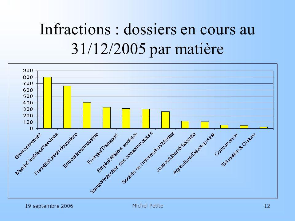 Infractions : dossiers en cours au 31/12/2005 par matière