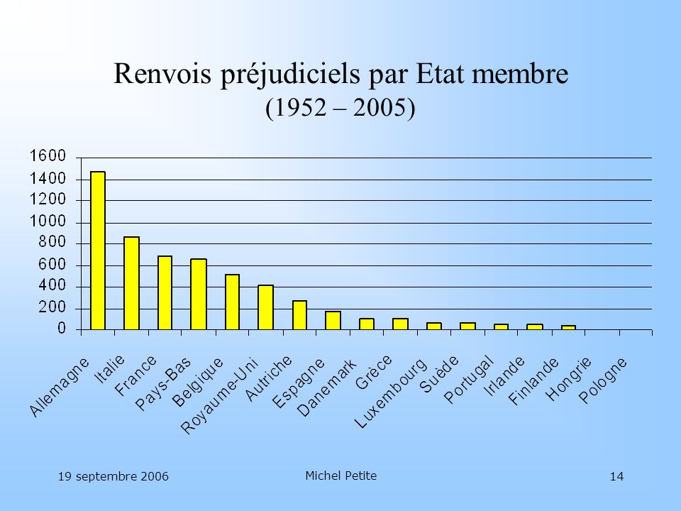 Renvois préjudiciels par Etat membre (1952 – 2005)