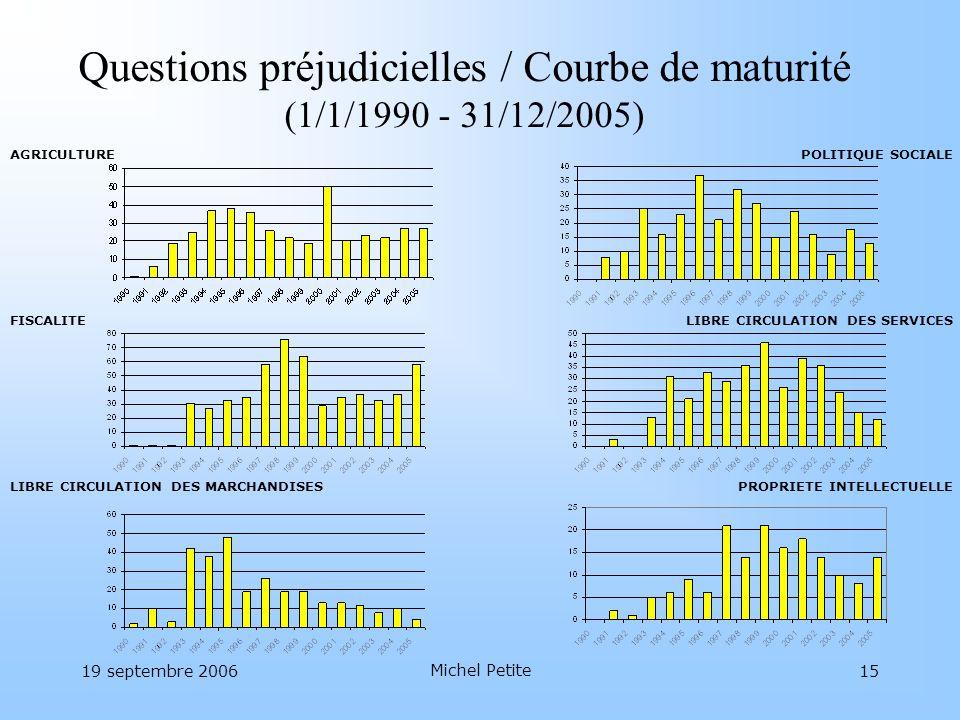 Questions préjudicielles / Courbe de maturité (1/1/1990 - 31/12/2005)