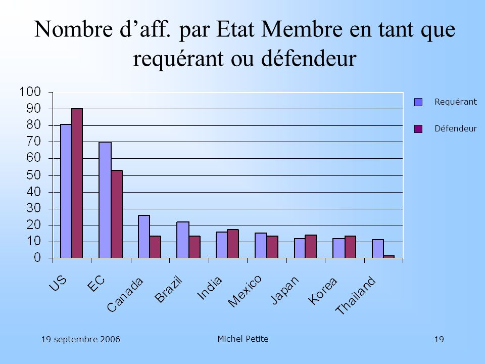 Nombre d'aff. par Etat Membre en tant que requérant ou défendeur