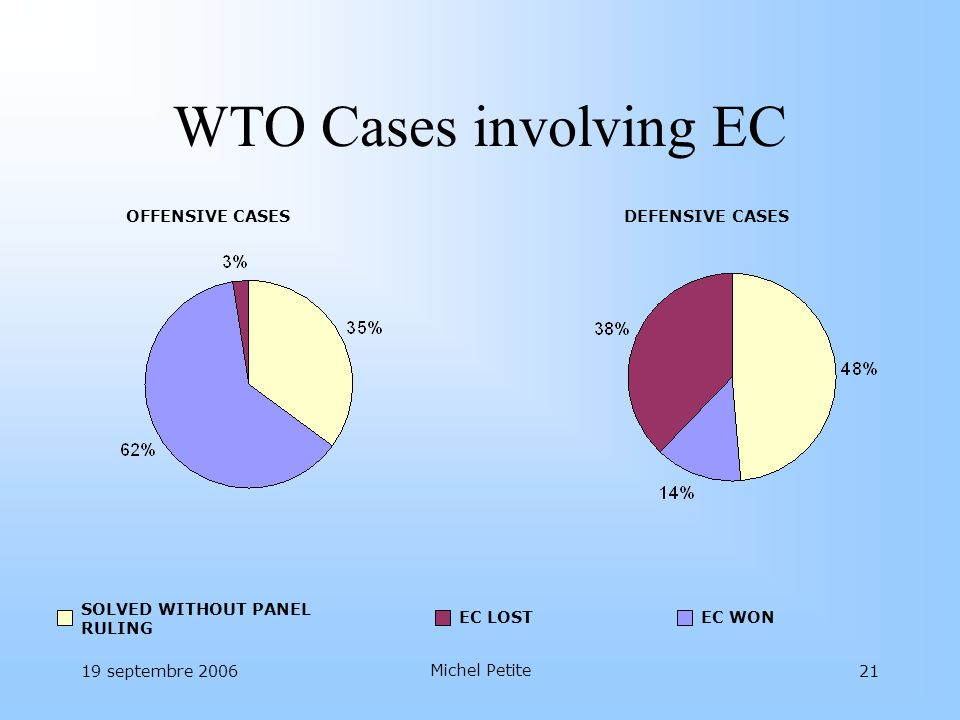 WTO Cases involving EC OFFENSIVE CASES DEFENSIVE CASES