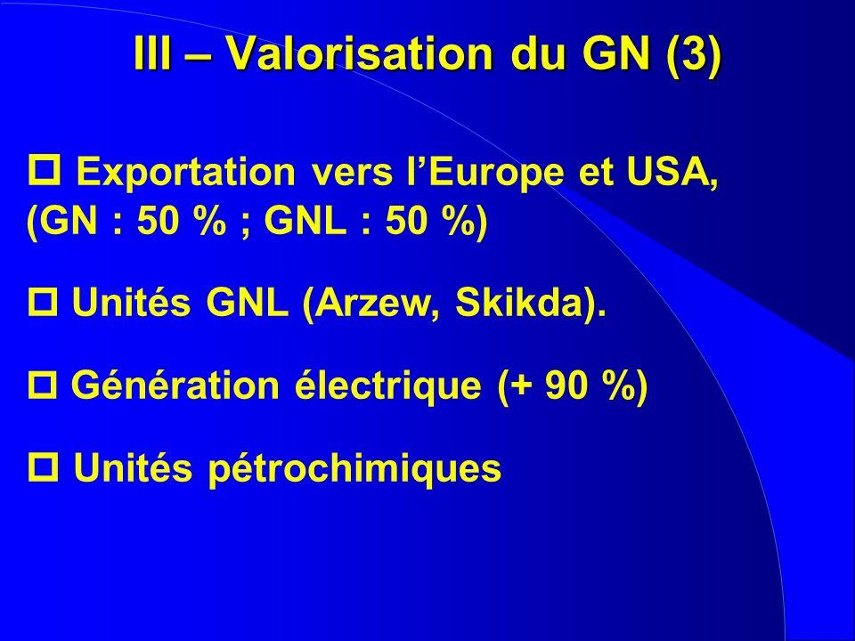 III – Valorisation du GN (3)