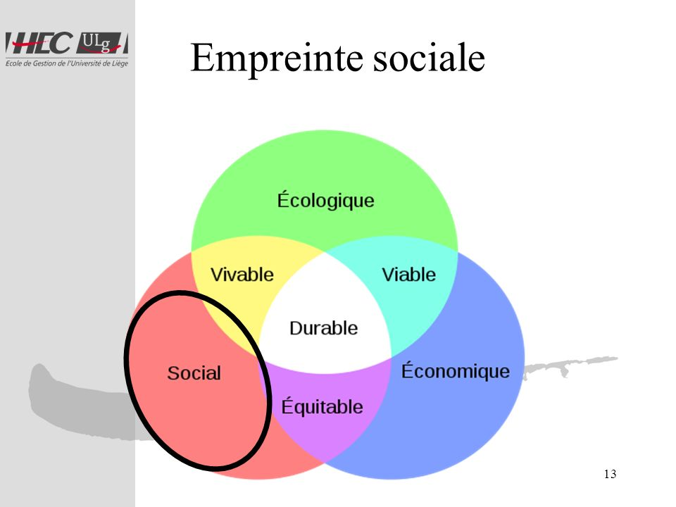 Empreinte sociale