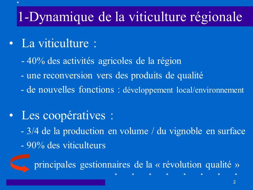 1-Dynamique de la viticulture régionale