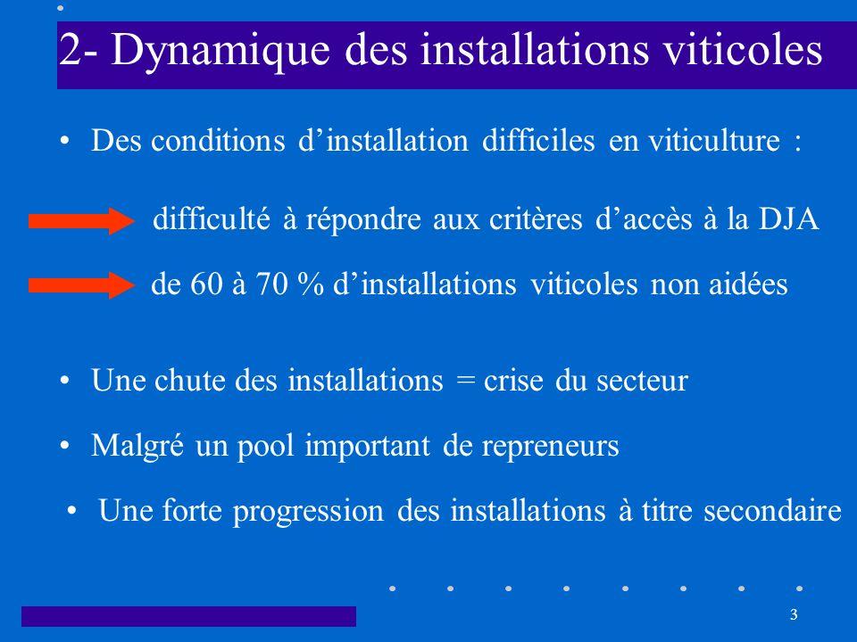 2- Dynamique des installations viticoles