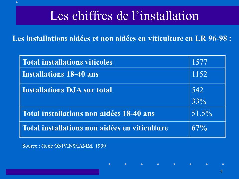 Les chiffres de l'installation