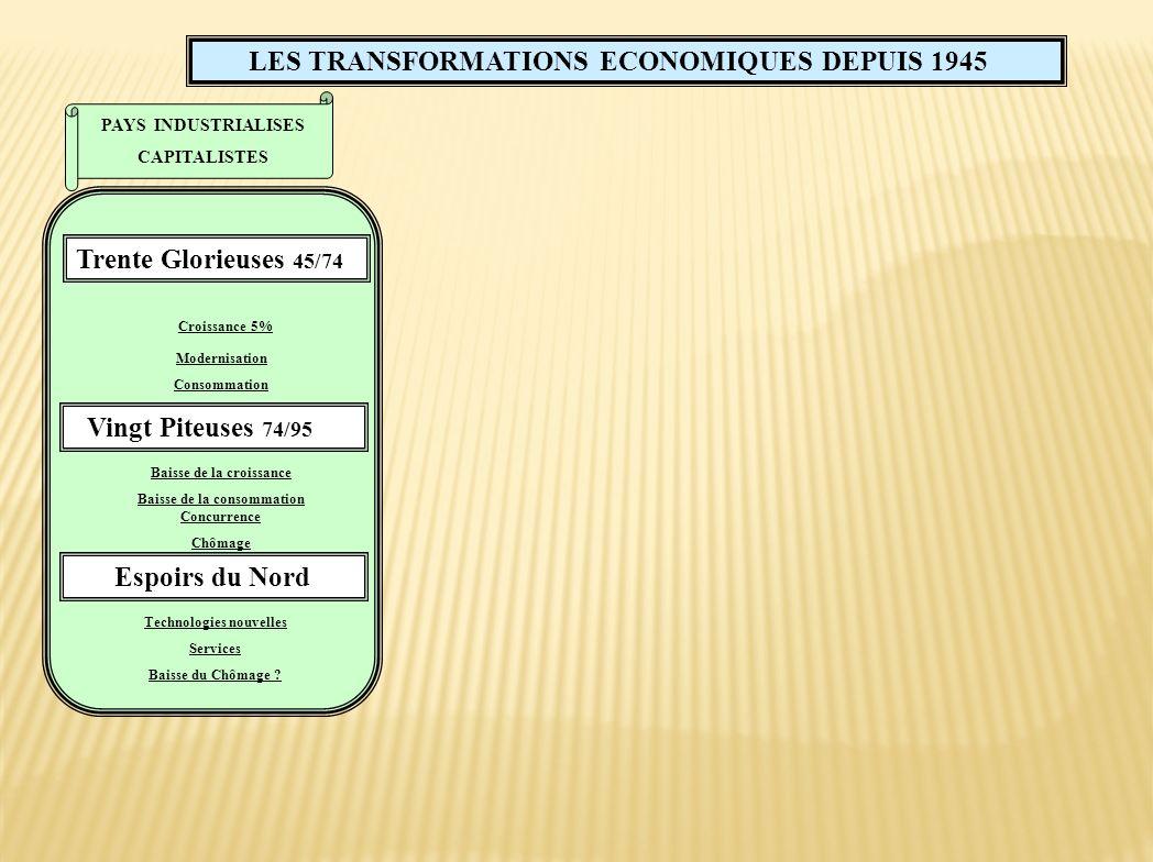 Croissance 5% LES TRANSFORMATIONS ECONOMIQUES DEPUIS 1945