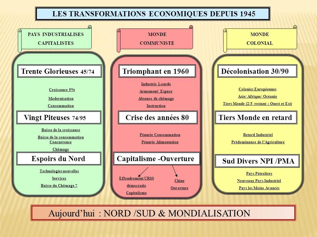 Croissance 5% Aujourd'hui : NORD /SUD & MONDIALISATION