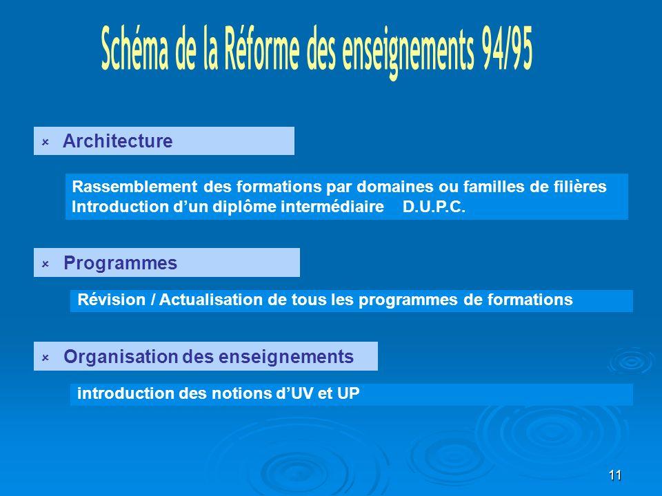 Schéma de la Réforme des enseignements 94/95