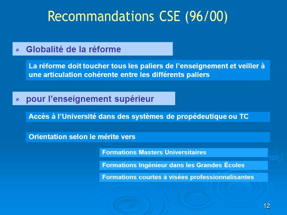 Recommandations CSE (96/00)