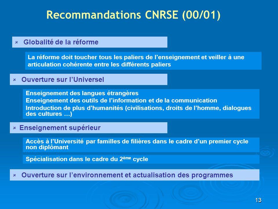 Recommandations CNRSE (00/01)