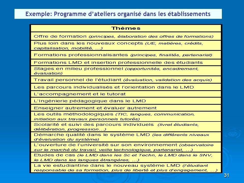 Exemple: Programme d'ateliers organisé dans les établissements